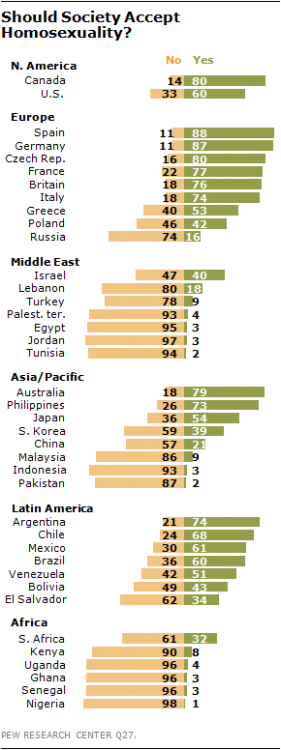 2013 Homosexuality Research Poll World.png