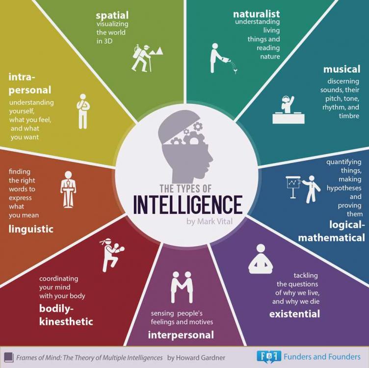 9-tipi-di-intelligenza.png